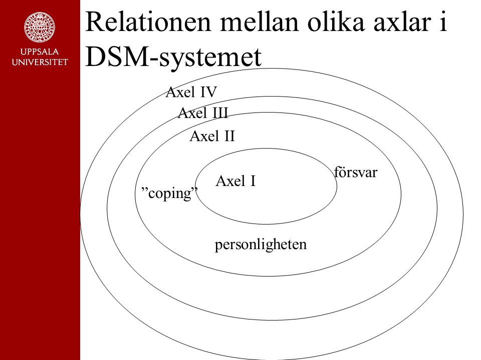 Relationen mellan olika axlar i DSM-systemet
