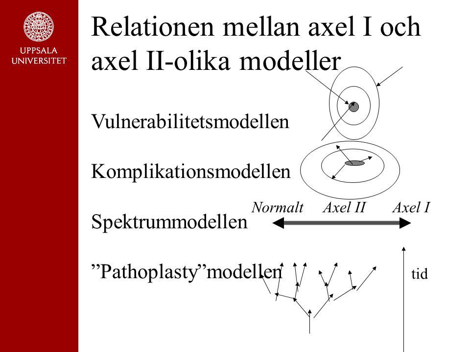 Relationen mellan axel I och axel II-olika modeller