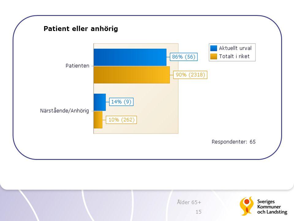 Patient eller anhörig Ålder 65+ 15