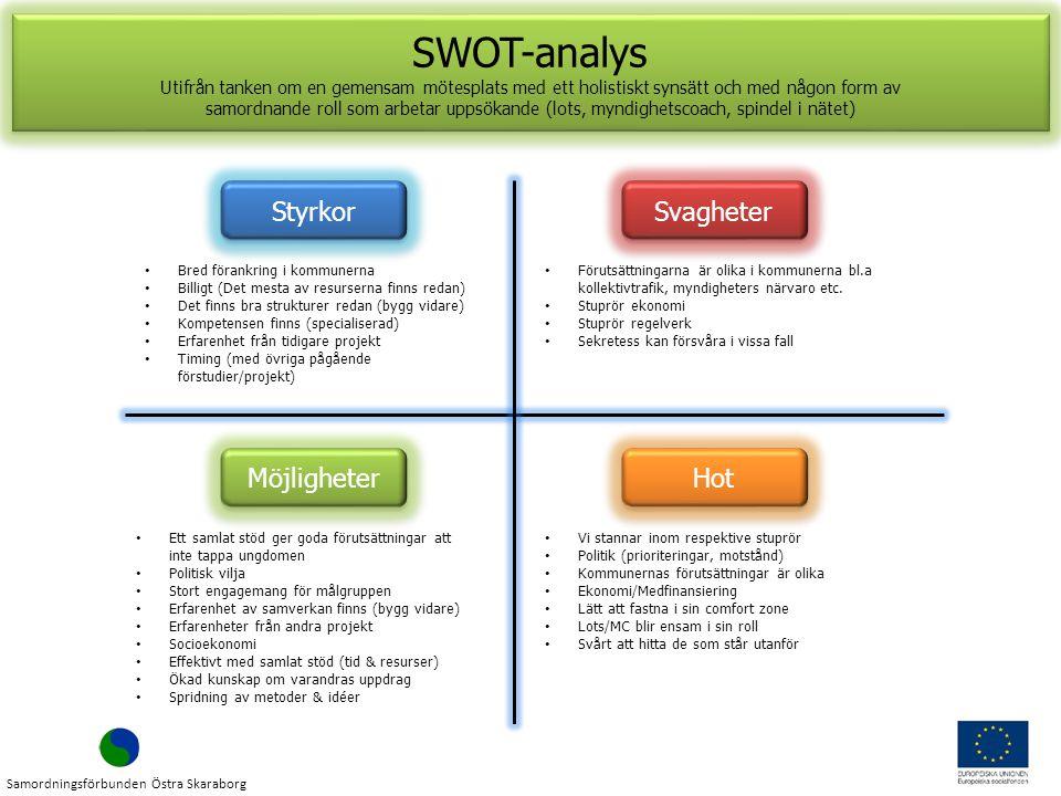 SWOT-analys Styrkor Svagheter Möjligheter Hot