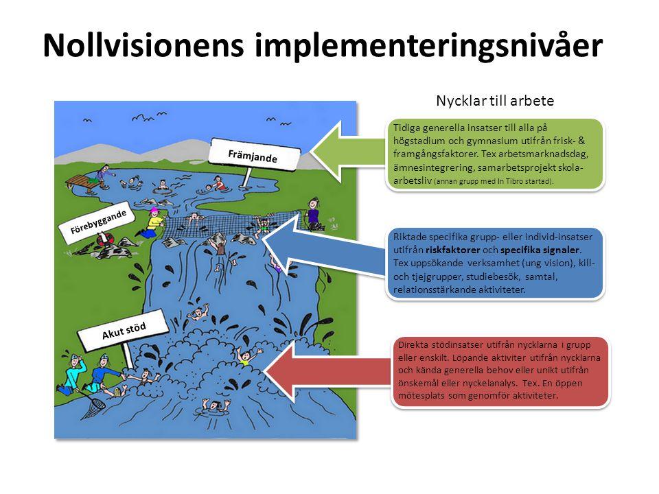 Nollvisionens implementeringsnivåer