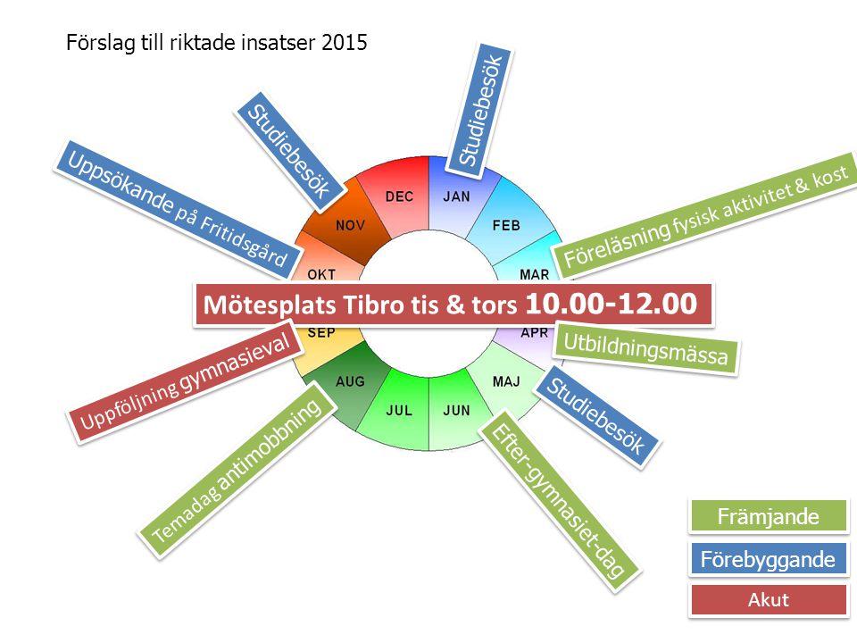 Mötesplats Tibro tis & tors 10.00-12.00