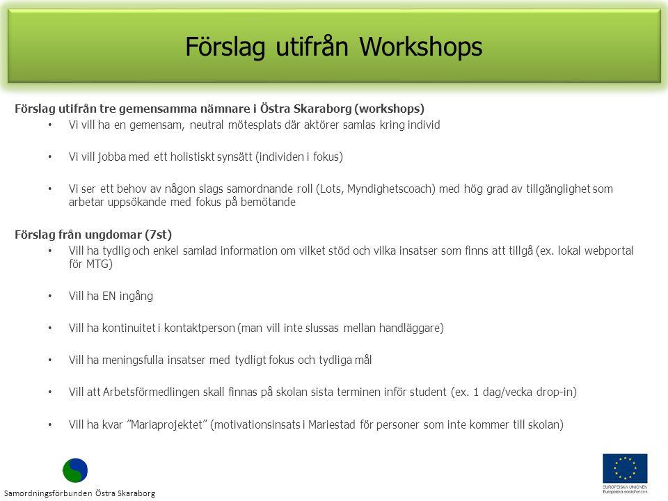 Förslag utifrån Workshops