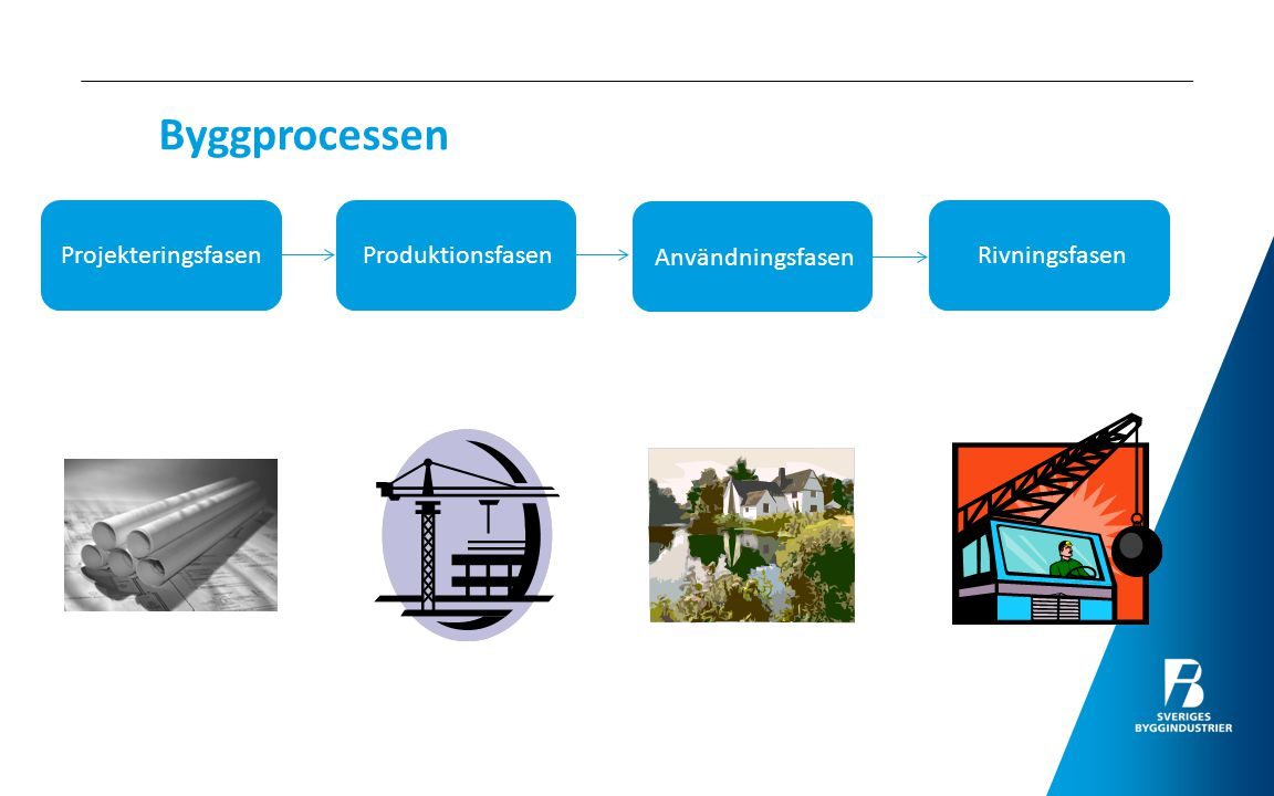 Byggprocessen Projekteringsfasen Produktionsfasen Användningsfasen