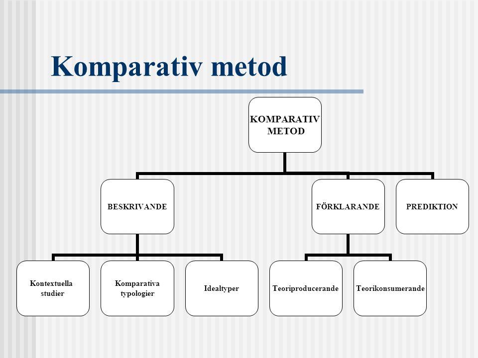 Komparativ metod