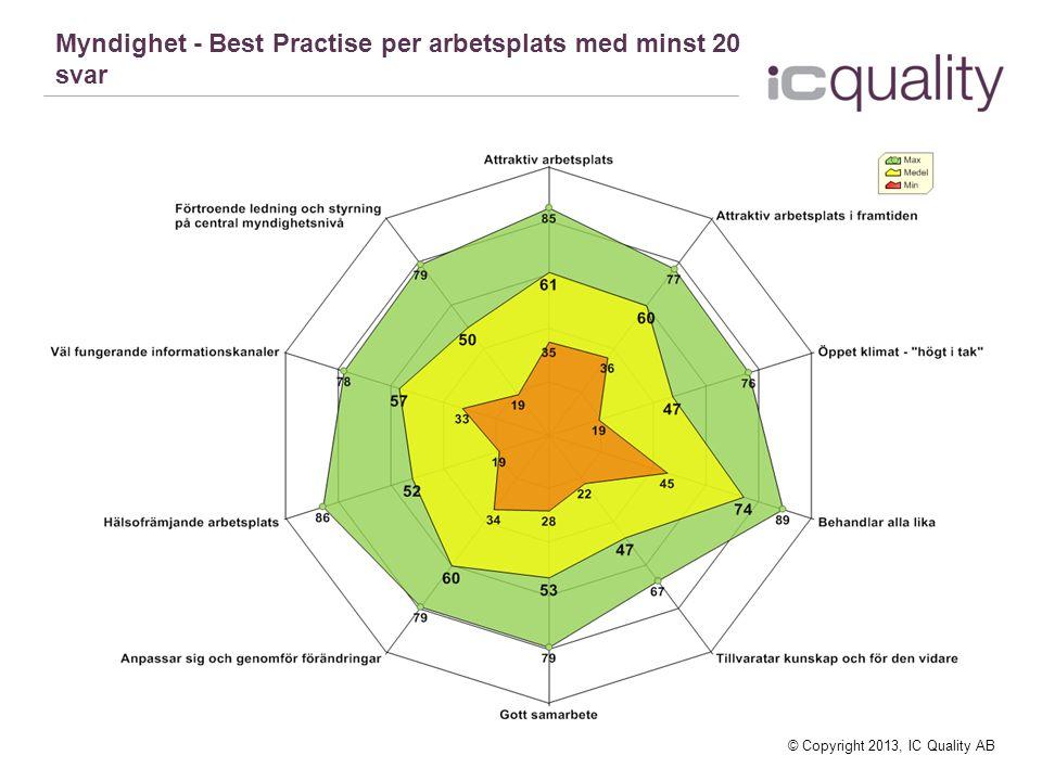 Myndighet - Best Practise per arbetsplats med minst 20 svar