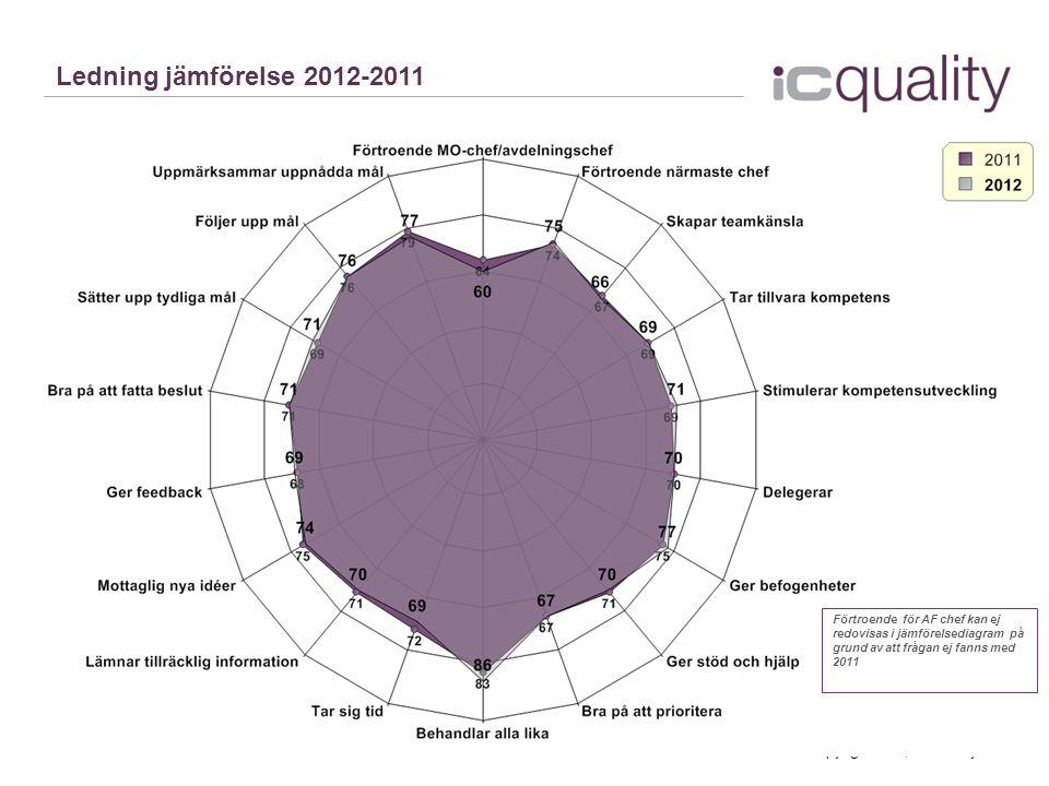 Ledning jämförelse 2012-2011 Förtroende för AF chef kan ej redovisas i jämförelsediagram på grund av att frågan ej fanns med 2011.