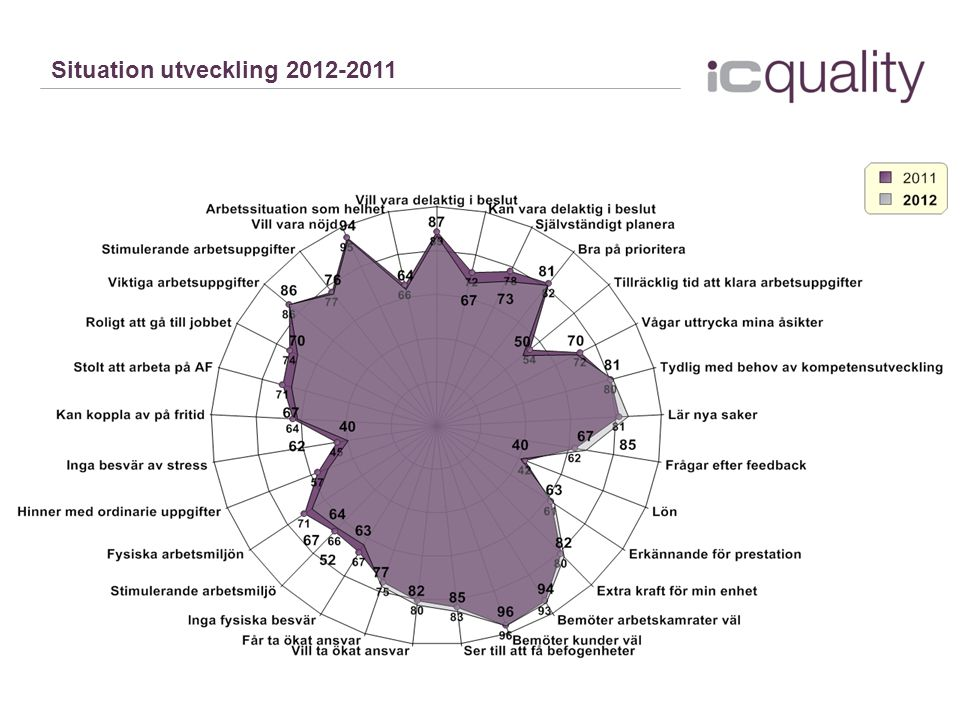 Situation utveckling 2012-2011