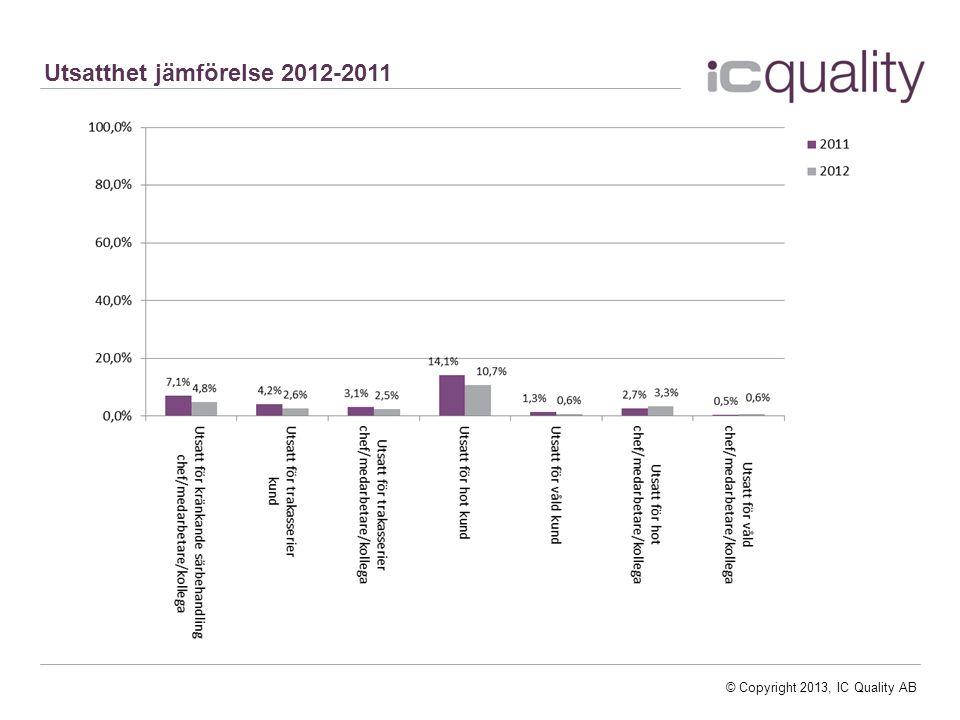 Utsatthet jämförelse 2012-2011