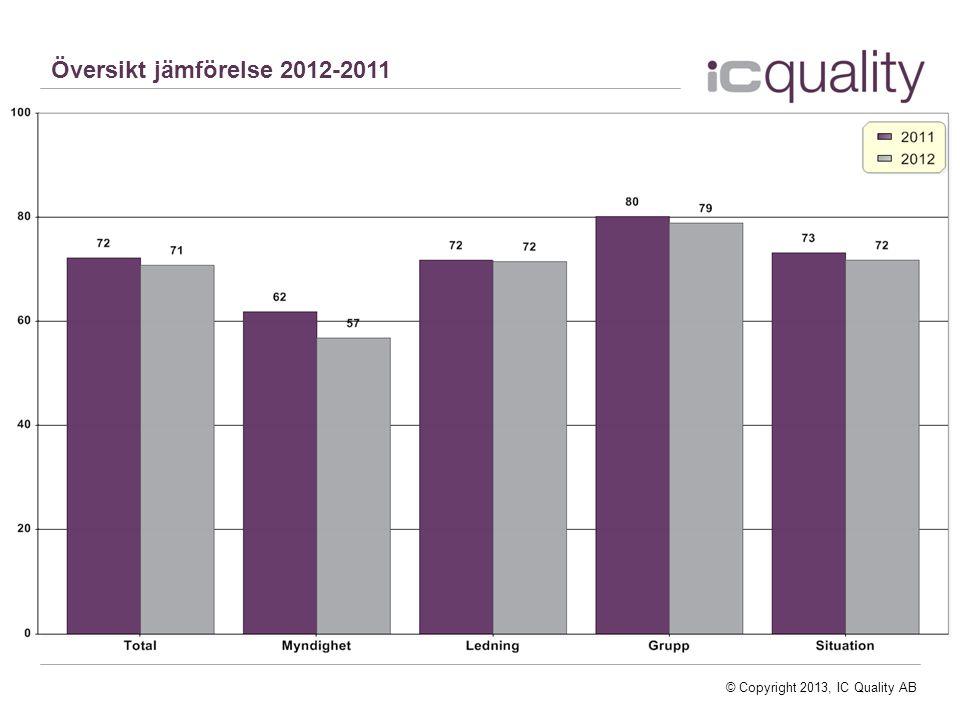 Översikt jämförelse 2012-2011