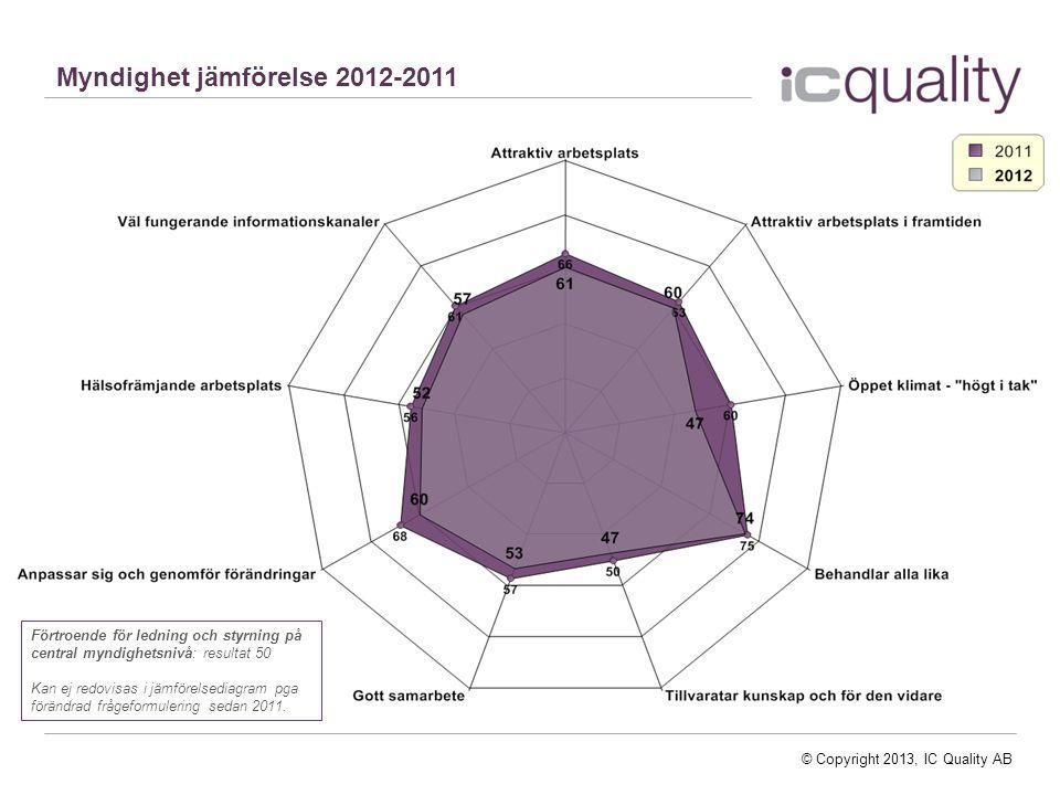 Myndighet jämförelse 2012-2011