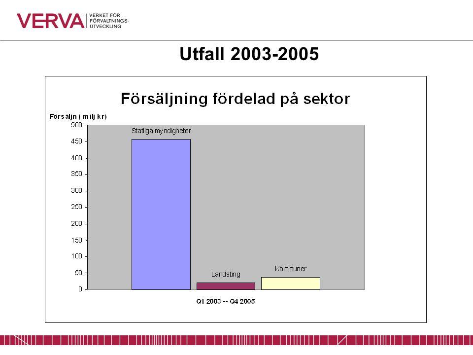 Utfall 2003-2005
