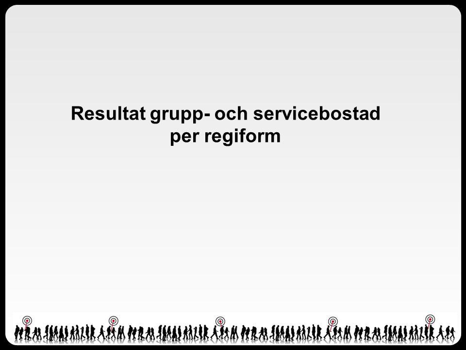 Resultat grupp- och servicebostad per regiform