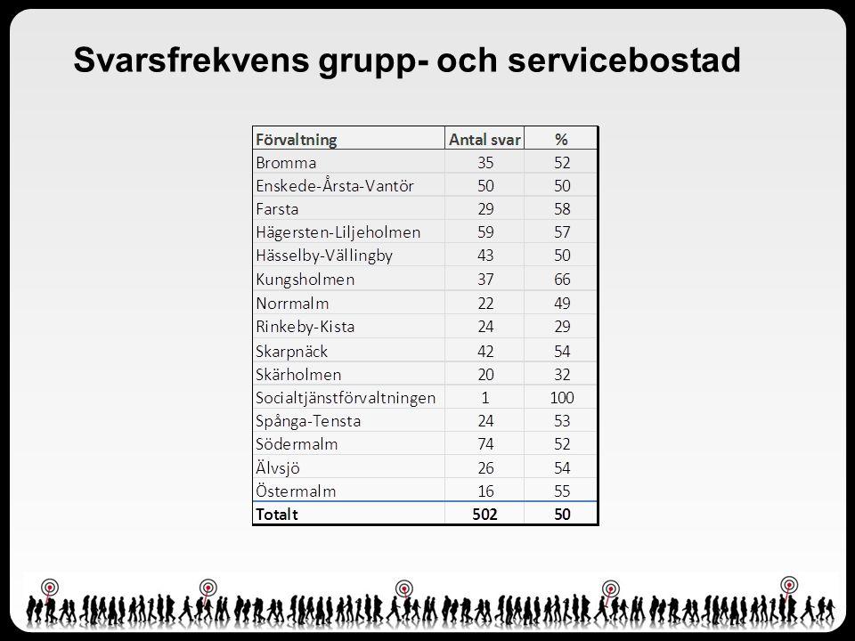 Svarsfrekvens grupp- och servicebostad