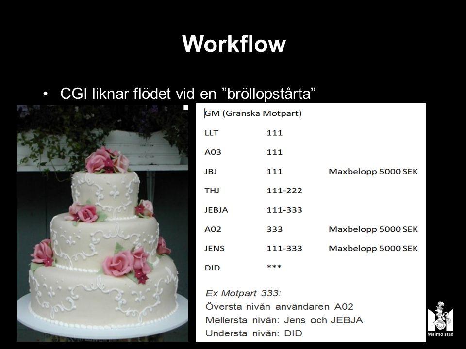 Workflow CGI liknar flödet vid en bröllopstårta