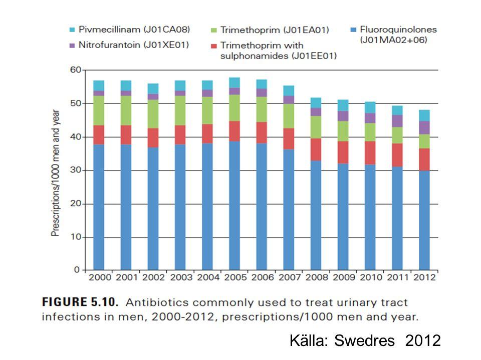 Källa: Swedres 2012