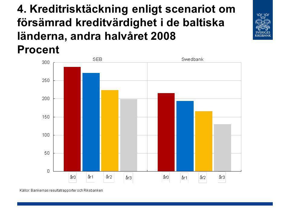 4. Kreditrisktäckning enligt scenariot om försämrad kreditvärdighet i de baltiska länderna, andra halvåret 2008 Procent