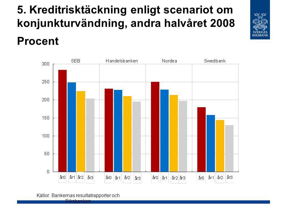 Källor: Bankernas resultatrapporter och Riksbanken
