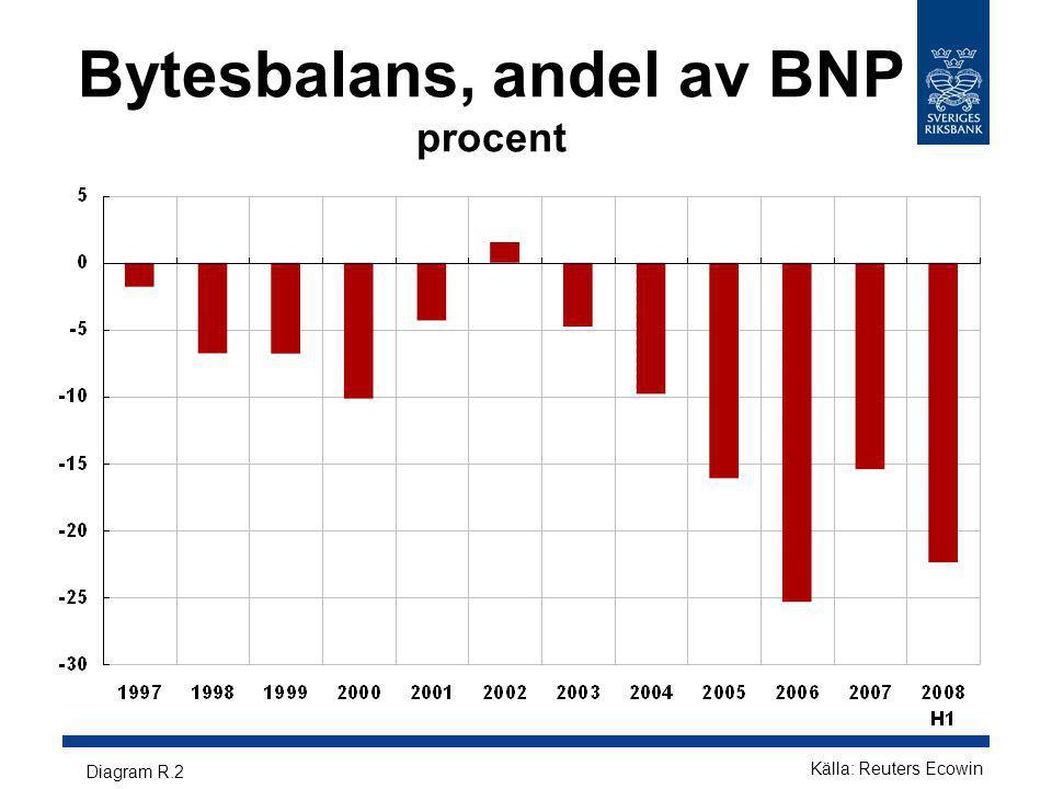 Bytesbalans, andel av BNP procent