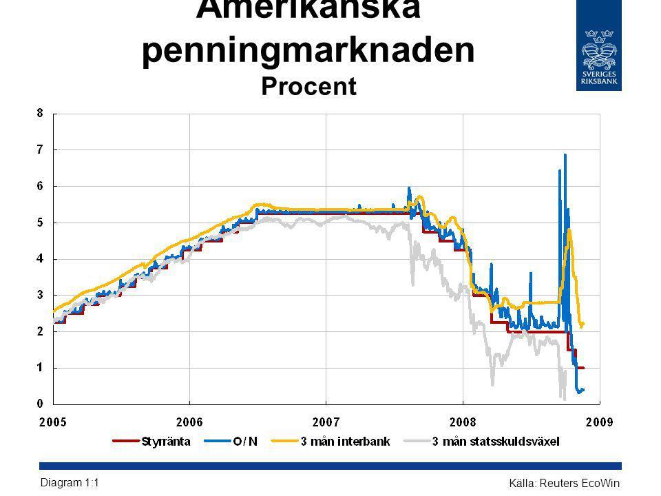 Amerikanska penningmarknaden Procent