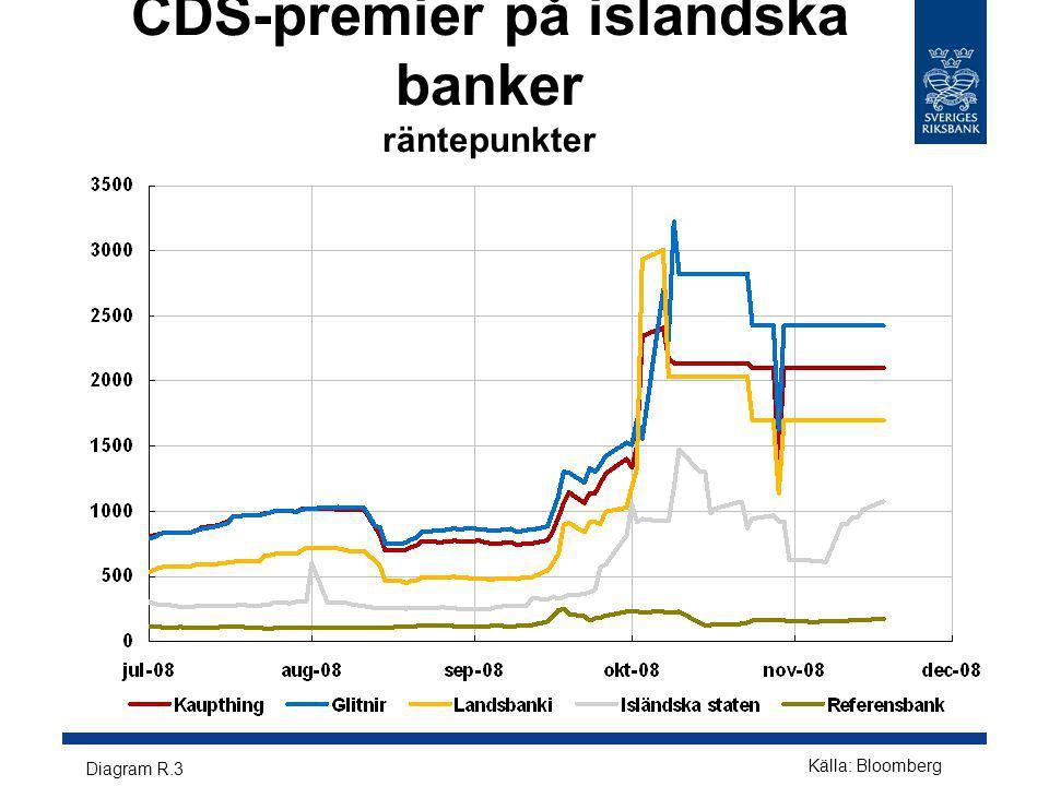 CDS-premier på isländska banker räntepunkter