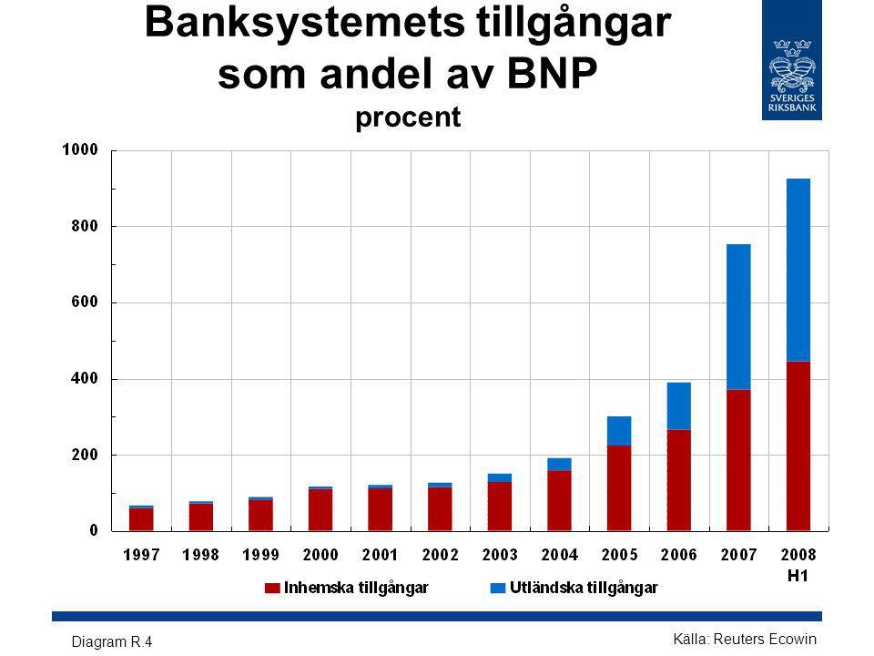 Banksystemets tillgångar som andel av BNP procent