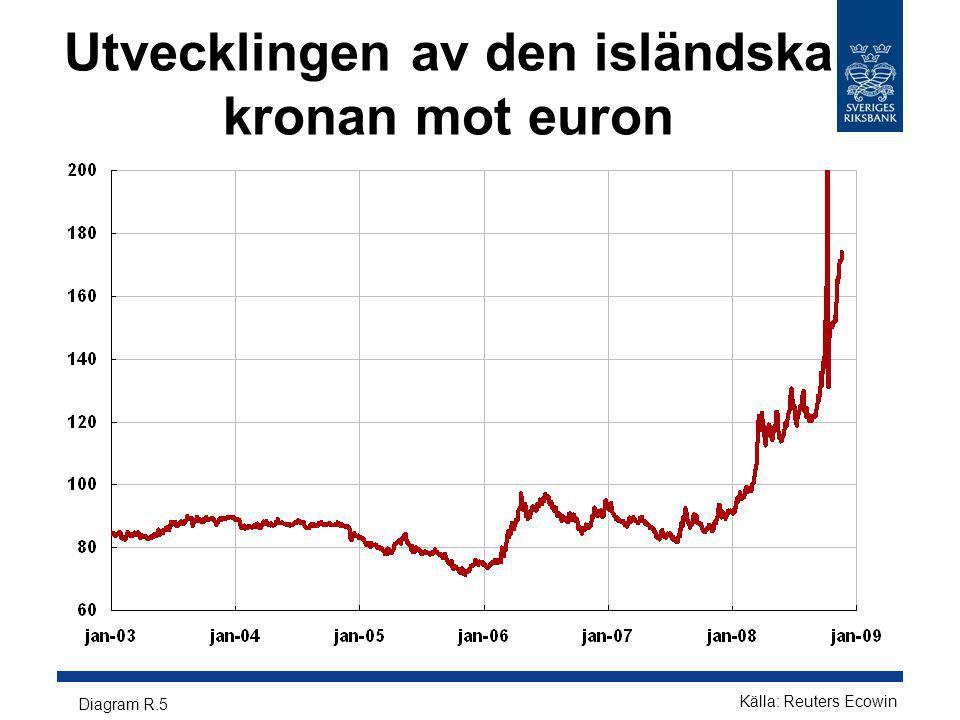 Utvecklingen av den isländska kronan mot euron