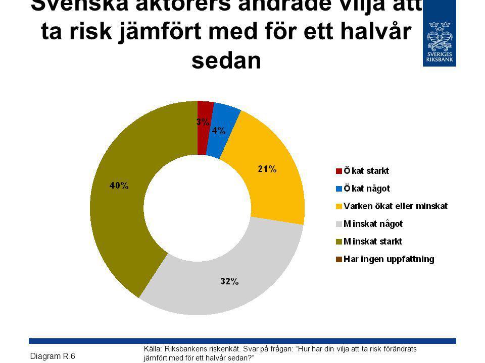 Svenska aktörers ändrade vilja att ta risk jämfört med för ett halvår sedan