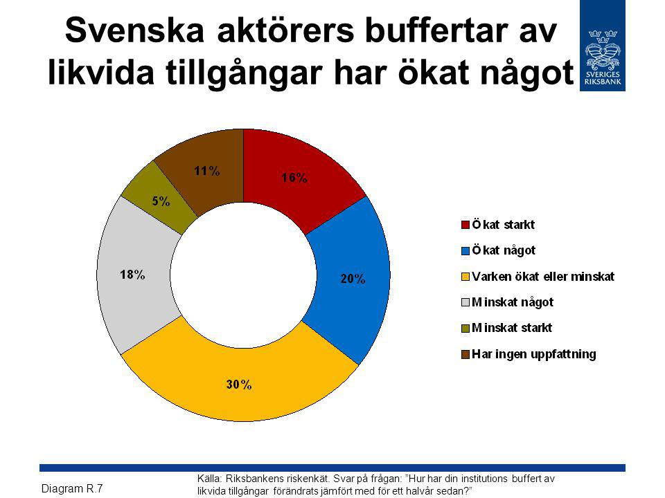 Svenska aktörers buffertar av likvida tillgångar har ökat något