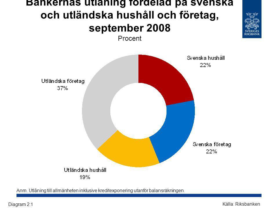 Bankernas utlåning fördelad på svenska och utländska hushåll och företag, september 2008 Procent