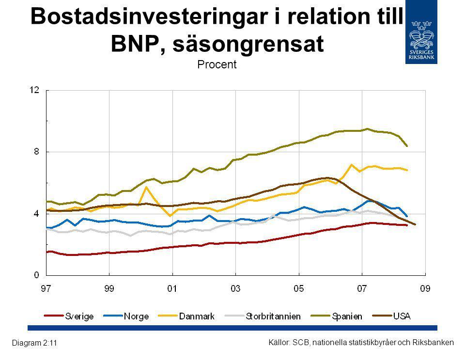 Bostadsinvesteringar i relation till BNP, säsongrensat Procent