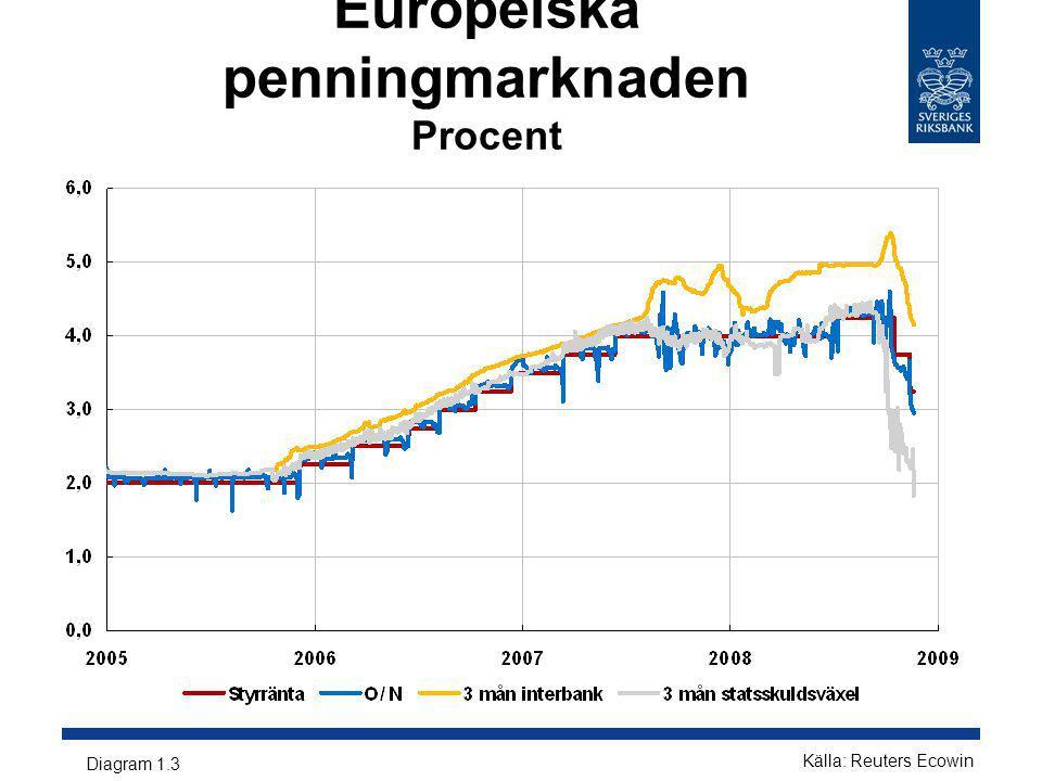 Europeiska penningmarknaden Procent