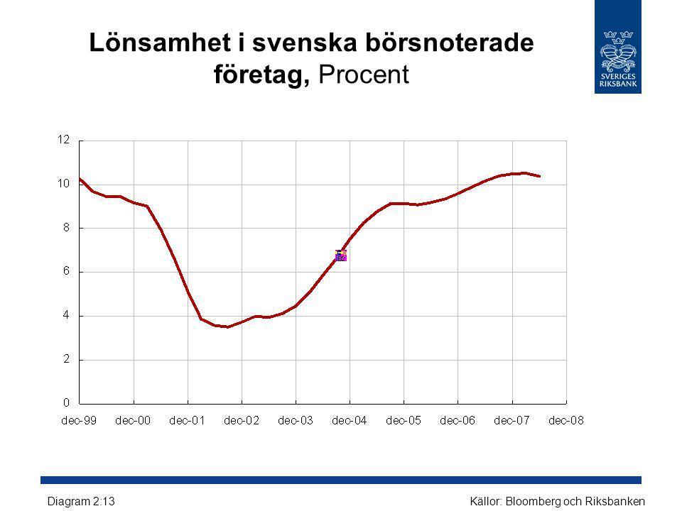 Lönsamhet i svenska börsnoterade företag, Procent