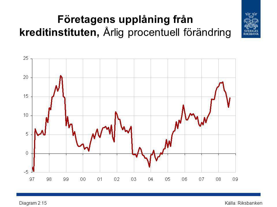 Företagens upplåning från kreditinstituten, Årlig procentuell förändring