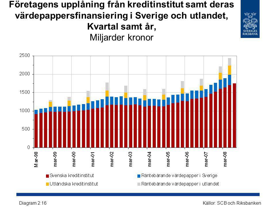 Företagens upplåning från kreditinstitut samt deras värdepappersfinansiering i Sverige och utlandet, Kvartal samt år, Miljarder kronor