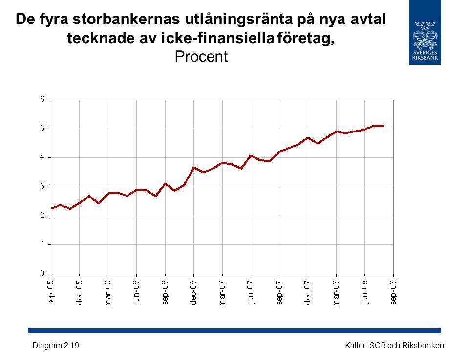 De fyra storbankernas utlåningsränta på nya avtal tecknade av icke-finansiella företag, Procent