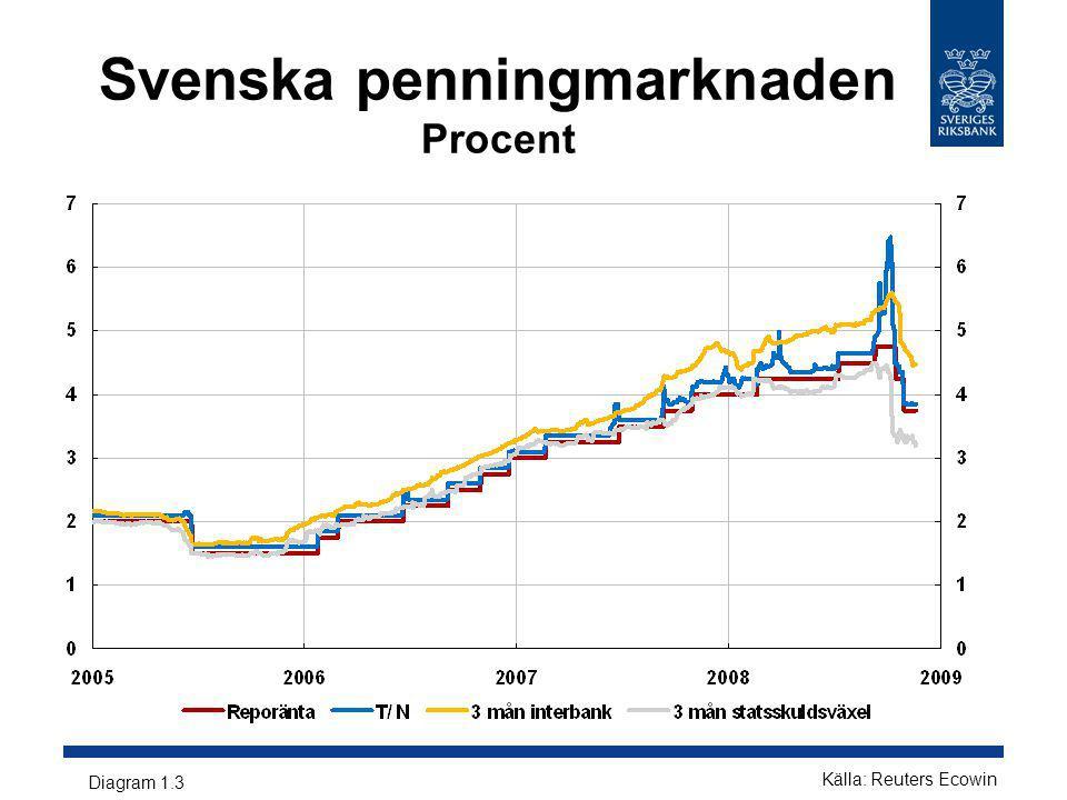 Svenska penningmarknaden Procent