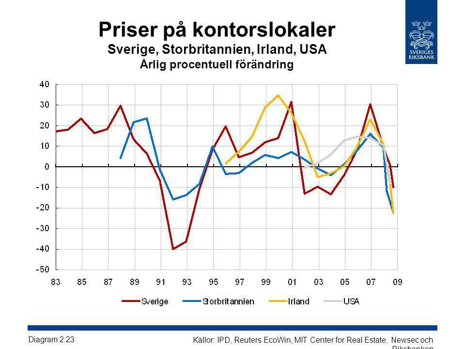 Priser på kontorslokaler Sverige, Storbritannien, Irland, USA Årlig procentuell förändring