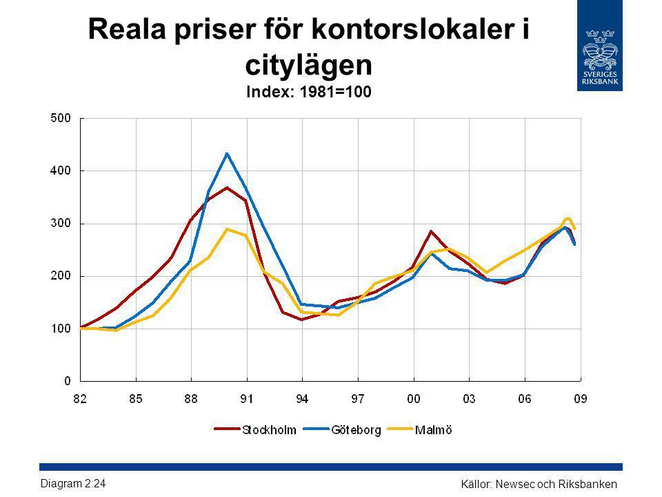 Reala priser för kontorslokaler i citylägen Index: 1981=100
