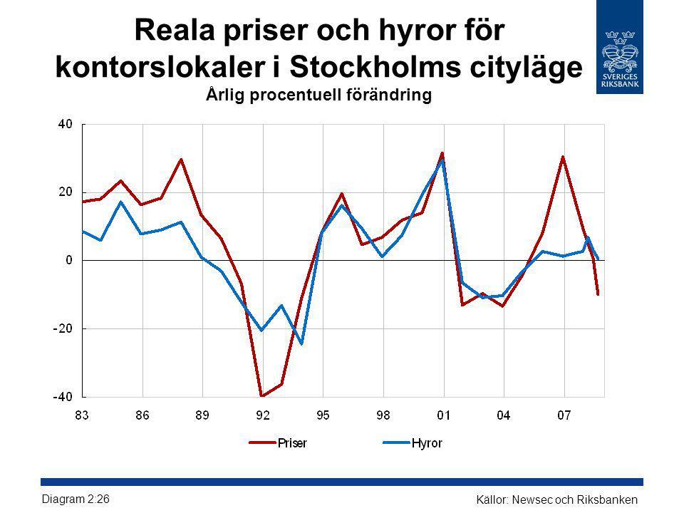 Reala priser och hyror för kontorslokaler i Stockholms cityläge Årlig procentuell förändring