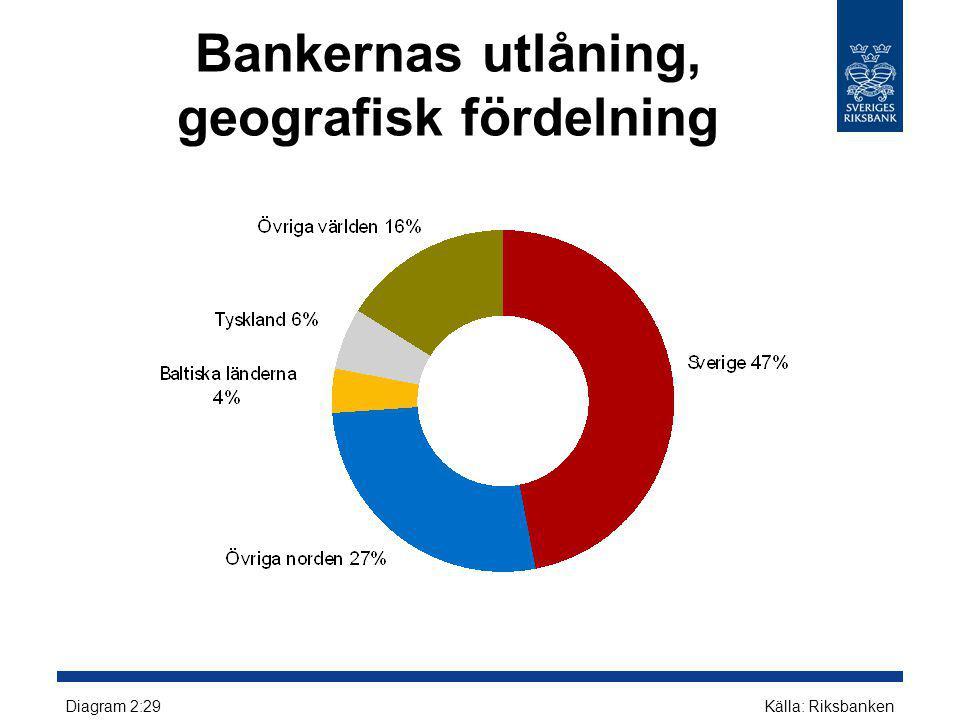 Bankernas utlåning, geografisk fördelning