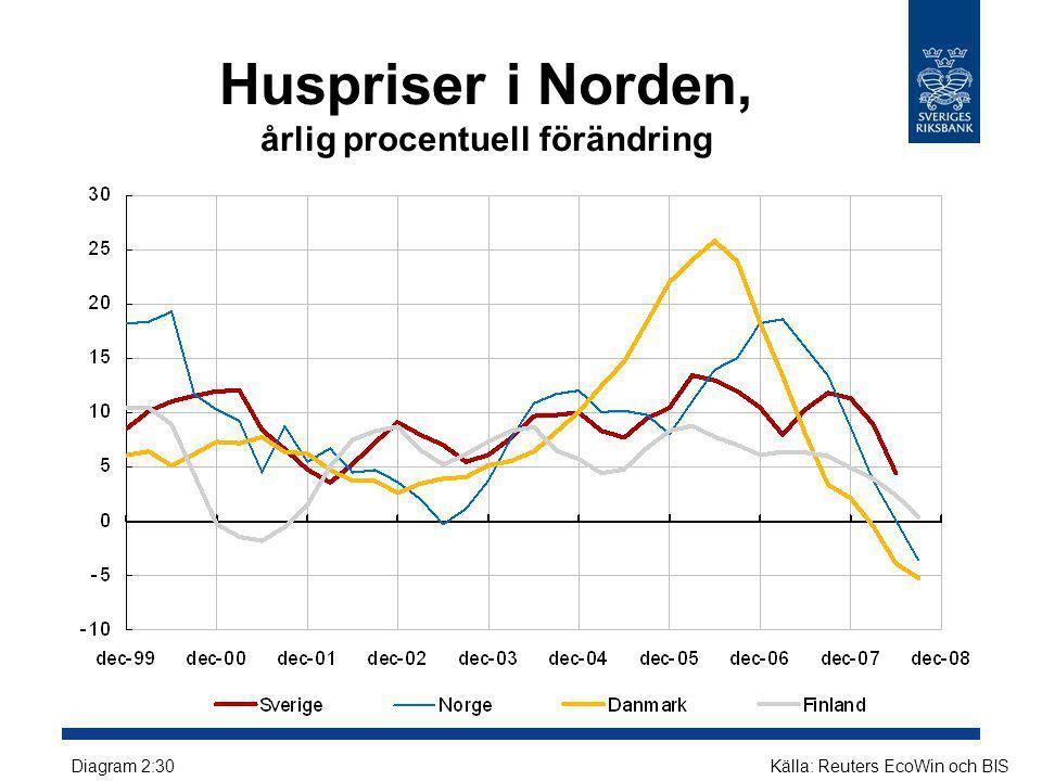 Huspriser i Norden, årlig procentuell förändring