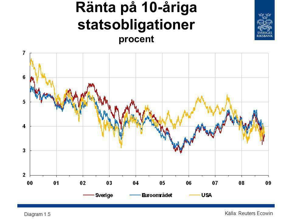 Ränta på 10-åriga statsobligationer procent