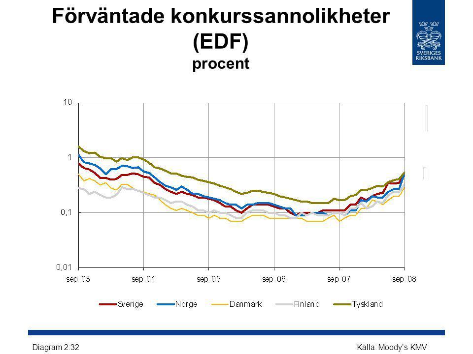 Förväntade konkurssannolikheter (EDF) procent