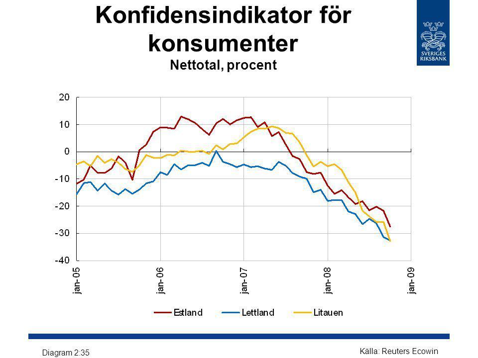 Konfidensindikator för konsumenter Nettotal, procent