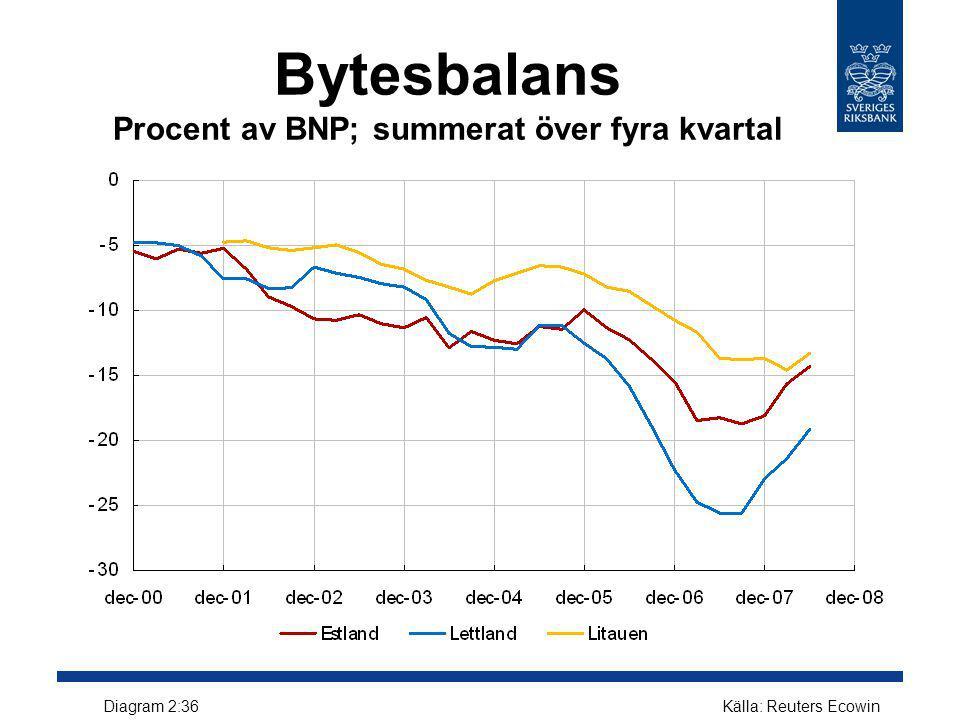 Bytesbalans Procent av BNP; summerat över fyra kvartal
