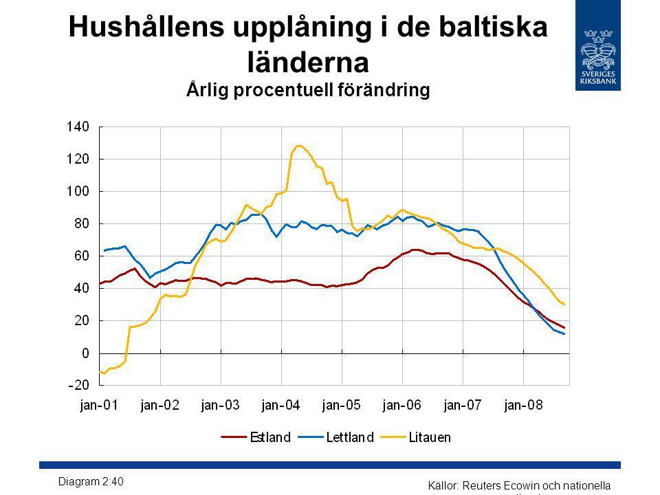 Källor: Reuters Ecowin och nationella centralbanker