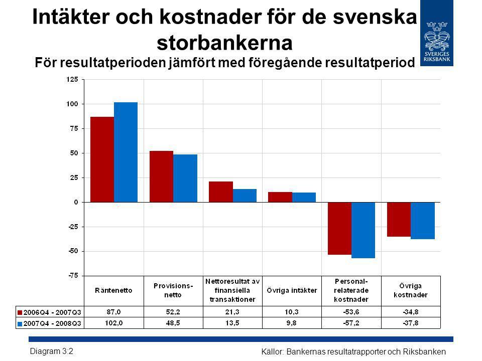 Intäkter och kostnader för de svenska storbankerna För resultatperioden jämfört med föregående resultatperiod