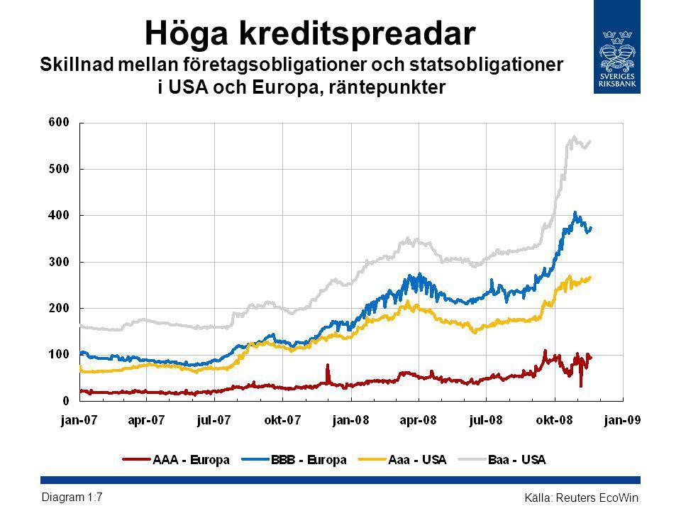 Höga kreditspreadar Skillnad mellan företagsobligationer och statsobligationer i USA och Europa, räntepunkter