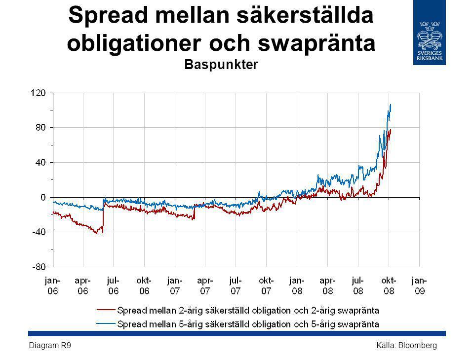 Spread mellan säkerställda obligationer och swapränta Baspunkter